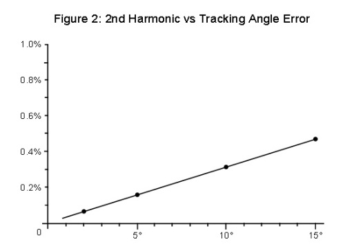 Figure 2: 2nd Harmonic vs Tracking Angle Error